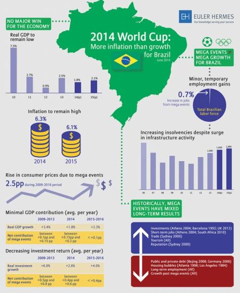 Mistrzostwa Świata obnażają słabości brazylijskiej gospodarki BIZNES, Gospodarka - Iluzoryczny wpływ organizacji największych imprez sportowych na wzrost gospodarczy