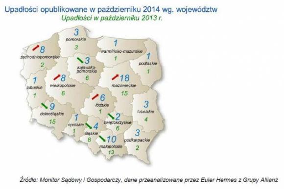 W Polsce bankrutuje coraz więcej firm zaopatrujących sektor budowlany BIZNES, Gospodarka - Euler Hermes, spółka z Grupy Allianz, na podstawie oficjalnych danych z Monitora Sądowego i Gospodarczego, zbadała sytuację polskich firm w kontekście bankructw – w październiku oficjalnie opublikowano informację o upadłości 81 firm wobec 85 w październiku 2013 roku.