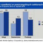 W styczniu sądy opublikowały informacje o upadłości 61 polskich przedsiębiorstw