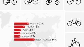 Biznes na dwóch kółkach. Rynek rowerowy rośnie w siłę BIZNES, Gospodarka - Rynek rowerowy wzmacnia swoją pozycję nad Wisłą. Ponad połowa przedstawicieli branży deklaruje wzrost sprzedaży. Równie optymistycznie wyglądają najnowsze dane dotyczące produkcji – w ciągu całego poprzedniego roku w Polsce wyprodukowano blisko milion jednośladów.