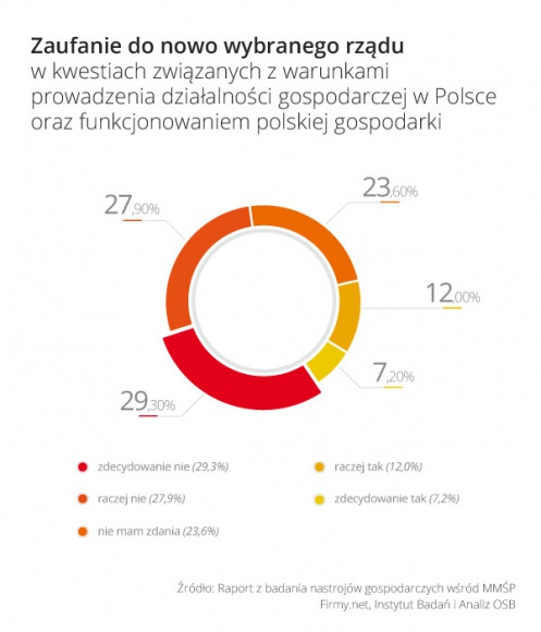 """W """"dobrą zmianę"""" wierzy zaledwie 19,2 proc. małych firm BIZNES, Gospodarka - Badanie na temat postaw miro- i małych przedsiębiorców wobec rządu PiS"""