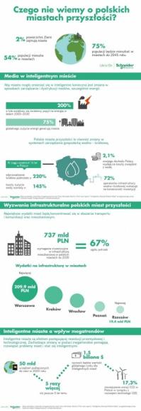 """Czego nie wiemy o polskich miastach przyszłości? BIZNES, Gospodarka - Kiedy w Polsce wypowiadamy słowo """"Smart Cities"""" to z jednej strony widzimy zdziwienie, z drugiej zaś entuzjazm wyrażający się chęcią życia w nowoczesnym mieście."""