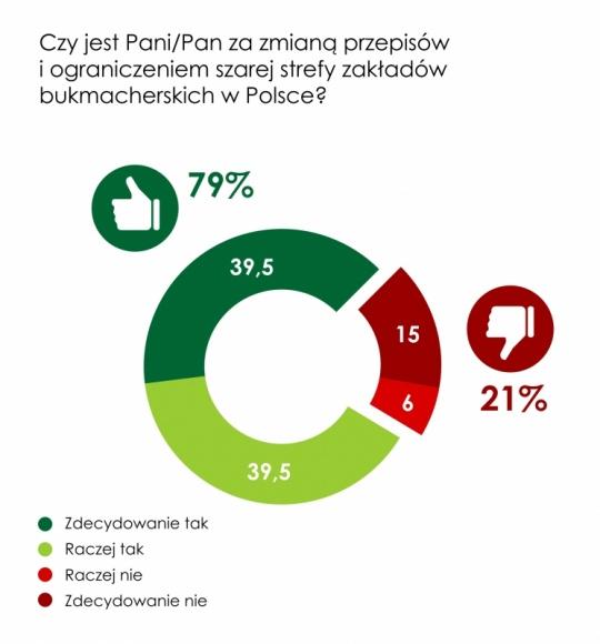 """79% Polaków popiera zmianę prawa i ograniczenie """"szarej strefy"""" BIZNES, Gospodarka - 79% Polaków popiera zmianę przepisów, które ograniczają """"szarą strefę"""" w zakładach bukmacherskich. Ponadto 88% badanych uważa, że państwo powinno chronić legalnie działające firmy przed konkurencją operatorów działających nielegalnie."""