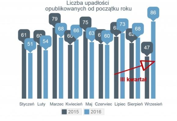 Gwałtowny wzrost we wrześniu liczby upadłości firm w Polsce BIZNES, Gospodarka - Po trzech kwartałach mamy już więcej faktycznych upadłości, niż przed rokiem (o 15 przypadków – jak na razie daje to +3%).