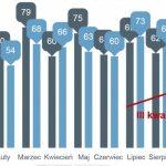 Gwałtowny wzrost we wrześniu liczby upadłości firm w Polsce
