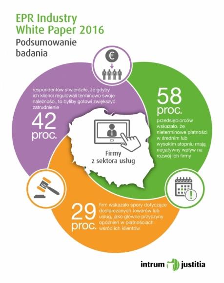 Sektor usług w Polsce. Co nas czeka w niedalekiej przyszłości? BIZNES, Gospodarka - Zwiększony popyt umożliwia rozwój polskich przedsiębiorstw, które systematycznie rozszerzają swoją ofertę oraz podnoszą jakość wykonywanych prac. Nie oznacza to jednak, że w przyszłość możemy patrzeć wyłącznie optymistycznie. O czym mowa?
