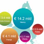 Coraz lepsze wyniki sprzedaży bezpośredniej na świecie i w Europie