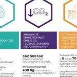 Lafarge w Polsce – w trosce o biznes, ludzi, planetę