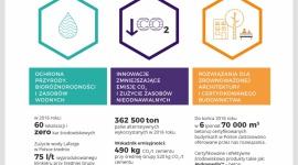 Lafarge w Polsce – w trosce o biznes, ludzi, planetę Przemysł, BIZNES - Lafarge w Polsce opublikował swój pierwszy raport społecznej odpowiedzialności biznesu. W 2016 roku firma zrealizowała cele, m.in.: 2 000 m2 przestrzeni publicznej zaaranżowanej przez WSPÓLNIE – Fundację LafargeHolcim, 1,5 mln ton odpadów wykorzystanych jako paliwo alternatywne.