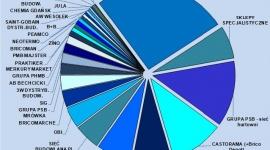 9 mld zł wart rynek dystrybucji CHEMII budowlanej BIZNES, Gospodarka - IBP Research diagnozuje, że rynek dystrybucji chemii budowlanej w roku 2016 osiągnął sprzedaż prawie 9 mld zł. Sprzedaż chemii budowlanej stanowi ok. 20% rynku materiałów budowlanych ogółem. Liderami sprzedaży są: Grupa PSB, Castorama i Leroy Merlin.