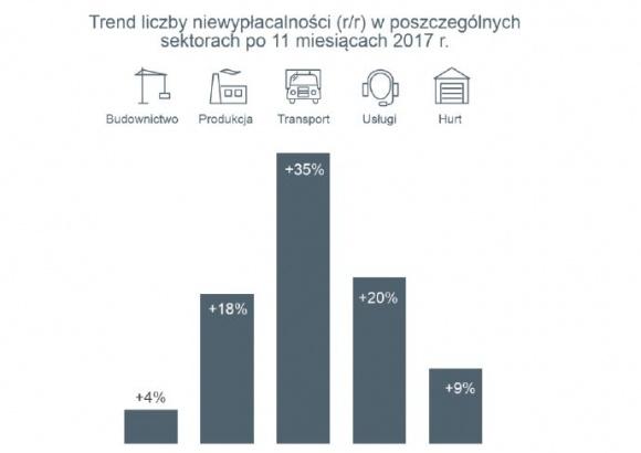 Polskie firmy roku 2017 nie zaliczą jako udanego BIZNES, Gospodarka - Należy spodziewać się 15% wzrostu liczby niewypłacalności przedsiębiorstw.