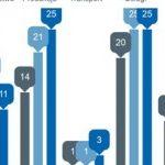 W lutym najliczniejsze były niewypłacalności firm produkcyjnych i usługowych