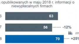 25% dynamika wzrostu liczby niewypłacalności polskich firm w maju BIZNES, Gospodarka - Euler Hermes, wiodący globalny ubezpieczyciel należności handlowych, zbadał sytuację firm w Polsce pod względem niewypłacalności.