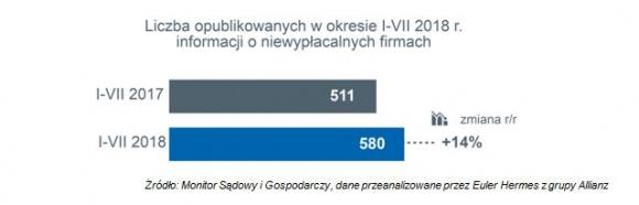 Niska rentowność wciąż palącym problemem polskich firm BIZNES, Gospodarka - Euler Hermes zbadał sytuację firm w Polsce pod względem niewypłacalności. W okresie styczeń–lipiec 2018 r. opublikowano informacje o 580 przypadkach niewypłacalności.