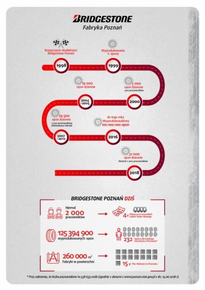 W Poznaniu powstaje 31 tysięcy opon. Codziennie! Przemysł, BIZNES - 125 395 900 – właśnie tyle opon wyprodukowała już fabryka Bridgestone Poznań. Zakład, który dziś jest jednym z największych pracodawców w regionie, obchodzi właśnie swoje 20-lecie.