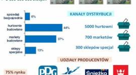 Wielkość rynku farb dekoracyjnych wynosi 300mln litrów BIZNES, Gospodarka - Wielkość rynku farb dekoracyjno budowlanych to ok. 300 mln litrów.