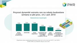 Prognozy dla sektora budowlanego i jego sektorów na II połowę 2018 - RAPORT PMR BIZNES, Gospodarka - Raport PMR: Sektor budowlany w Polsce, II połowa 2018 zwiera informacje o największych planowanych inwestycjach w głównych segmentach polskiego rynku oraz ich wartość i terminy realizacji, a także prognozy rozwoju do 2023 r.