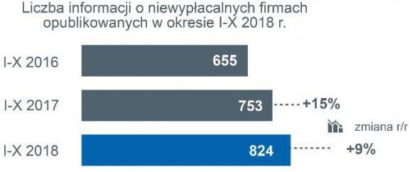 Lawina niewypłacalności polskich firm produkcyjnych i budowlanych BIZNES, Gospodarka - Problemy strukturalne – niska rentowność główną przyczyną niewypłacalności
