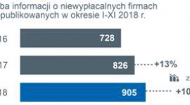 Producenci żywności nie będą świętować! BIZNES, Gospodarka - Wzrost liczby niewypłacalności firm w Polsce, w tym widoczne problemy sektora rolnego i spożywczego