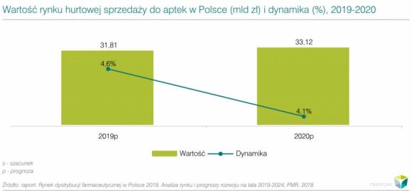 Rynek hurtu aptecznego w Polsce obniża dynamikę wzrostu BIZNES, Gospodarka - W kolejnych 5 latach rynek hurtu farmaceutycznego zanotuje osłabienie średniej dynamiki wzrostu w porównaniu do lat 2007-2018. Przyczyny prognozowanego niższego wzrostu to m.in.: nasycanie rynku, niskie marże urzędowe i surowa polityka cenowa państwa.