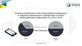 15,7 mld zł z hurtu i usług telekomunikacyjnych B2B BIZNES, Gospodarka - Według danych PMR wartość rynku usług operatorskich i biznesowych w Polsce w 2018 r. wyniosła 15,7 mld zł (wzrost o 1,6% r/r). Oznacza to utrzymanie trendu wzrostowego z roku wcześniejszego, poprzedzonego 5 latami systematycznych spadków.