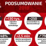 Dworzec Autobusowy Warszawa Zachodnia z rekordowymi wynikami!