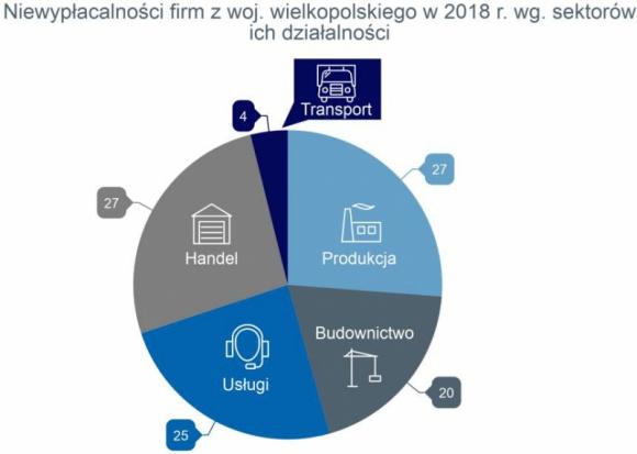 Wielkopolskie firmy płacą najlepiej w Polsce swoim kontrahentom BIZNES, Gospodarka - W ubiegłym roku liczba niewypłacalności w woj. wielkopolskim wzrosła o 63%, w okresie I-II 2019 wzrost ten nadal ma dużą skalę +40% r/r.