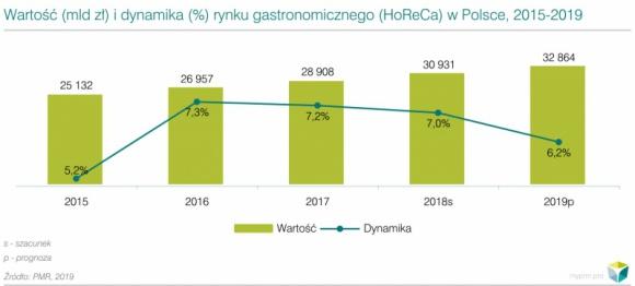 """Rynek HoReCa wciąż w rozkwicie BIZNES, Gospodarka - Rynek HoReCa w Polsce jest wart 30,9 mld zł według analizy PMR, co oznacza, że w 2018 r. wzrósł 7% rok do roku. Potwierdzeniem są dane zaprezentowane w raporcie PMR """"Rynek HoReCa w Polsce 2019. Analiza rynku i prognozy rozwoju na lata 2019-2024""""."""