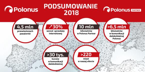 Polonus z rekordową liczbą 4,5 miliona pasażerów! Transport, BIZNES - Polonus, narodowy przewoźnik autokarowy oraz lider sieci Polonus Partner podsumował miniony rok. Na pokładach 151 autokarów Polonus podróżowało aż 4,5 miliona pasażerów, co jest najwyższym wynikiem w historii firmy.