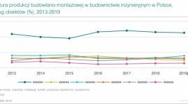 2018 rokiem realnego budowania na polskich drogach BIZNES, Gospodarka - 2018 r. to umocnienie skali wzrostów w budownictwie. Analiza odpowiada na pytanie, jakich trendów spodziewać się mogą podmioty sektora w najbliższych 5 latach.