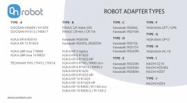 Chwytaki OnRobot przygotowane do pracy z większą liczbą robotów współpracujących Przemysł, BIZNES - – OnRobot, producent narzędzi montowanych na końcu ramienia robota (ang. EOAT, end-of-arm tooling), zaprezentował nowy cyfrowy konwerter I/O (ang. Digital I/O Converter) umożliwiający współpracę chwytaków RG2, RG6, Gecko i VG10 z szeroką gamą ramion robotycznych.