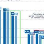 Widoczny wzrost ryzyka biznesowego na Dolnym Śląsku