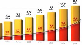 Zamawianie jedzenia online najszybciej rosnącą kategorią polskiego e-commerce BIZNES, Gospodarka - Rynek e-commerce z roku na rok notuje wzrosty wartości, ale żaden z jego sektorów nie rozwija się w tak dynamicznym tempie, jak branża zamawiania jedzenia online. Według PizzaPortal.pl, za pięć lat blisko połowa jedzenia będzie zamawiana przez internet.