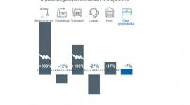 Raport EH: wzrost niewypłacalności w polskim budownictwie BIZNES, Gospodarka - Wzrost liczby niewypłacalności w maju br. w stosunku do analogicznego miesiąca ub. roku miał miejsce w sektorach handlu hurtowego, transportowym oraz… budowlanym.