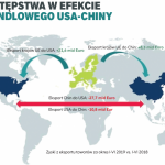 EU, w tym Polska zyskują na sporze handlowym USA-Chiny