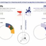 Sektory korzystające z praw własności intelektualnej - Polska w centrum uwagi