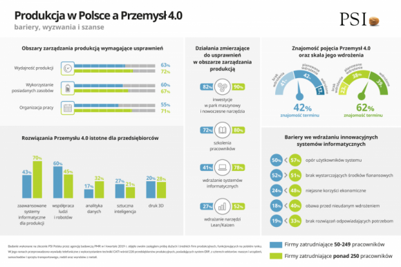 Polska produkcja gotowa na Przemysł 4.0? Przemysł, BIZNES - Ponad połowa przedsiębiorstw produkcyjnych w Polsce spotkała się z terminem czwartej rewolucji przemysłowej, a znacząca część z nich zaczęła wdrażać rozwiązania technologiczne, które mają je na nią przygotować.