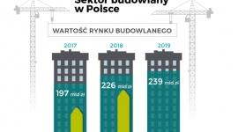 2019 pod znakiem opóźnień w budownictwie drogowym BIZNES, Infrastruktura - Kluczowe inwestycje ujęte w Programie Budowy Dróg Krajowych (PBDK) powinny wkraczać w decydującą fazę realizacji, tymczasem informacje płynące z rynku budzą niepokój. W 2019 r. GDDKiA rozwiązała 9 dużych kontraktów drogowych opiewających na około 4,1 mld zł.