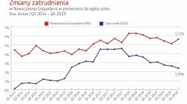 Nowoczesna Gospodarka: 2019 rok pod znakiem małych firm usługowych BIZNES, Gospodarka - W 2019 r. najwyższą dynamikę wzrostu odnotowały w Polsce małe firmy usługowe, które zwiększyły zatrudnienie aż o 8,26 proc. w stosunku do 2018 r. Zdecydowane wyhamowanie nastąpiło natomiast w sektorze produkcyjnym (+2,94 proc. vs IV kw. 2018 r.).