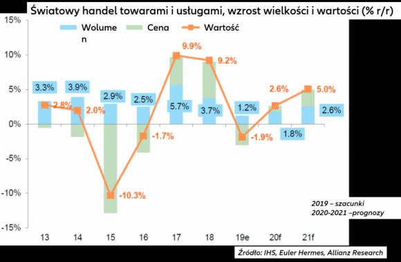 Prognoza gospodarcza Euler Hermes na lata 2020/21: obrona wzrostu za wszelką cen BIZNES, Gospodarka - Rok 2019 charakteryzował się rekordową wysoką niepewnością i dwiema recesjami. Jednak recesji o szerszym zakresie udało się uniknąć dzięki szybkiej i znaczącej reakcji polityki pieniężnej. Czego powinniśmy się obecnie spodziewać w 2020 i 2021 r.?