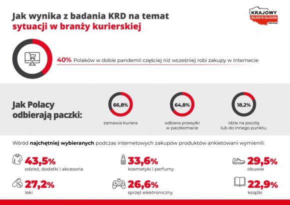 Epidemia napędza rynek kurierski – najczęściej zamawiamy odzież, kosmetyki i obu BIZNES, Gospodarka - 40% Polaków w dobie pandemii częściej niż wcześniej robi zakupy w Internecie. Zamówienia odbierają w paczkomatach lub za pośrednictwem kurierów. Jak wynika z najnowszego raportu Krajowego Rejestru Długów, konsumenci dobrze oceniają działanie tej branży.
