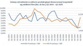 """Innowacyjne firmy lepiej reagują na kryzys BIZNES, Gospodarka - Jak wynika z raportu """"Zatrudnienie w Nowoczesnej Gospodarce Q2 2020"""" przygotowanego przez ADP Polska, od kwietnia do czerwca znacznie lepiej z bieżącymi wyzwaniami poradziły sobie firmy Nowoczesnej Gospodarki."""