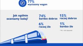 Polacy pokochali kolej, ale chcą taniej, wygodniej i ciszej Transport, BIZNES - Z jednej strony uważamy, że są wygodne, szybkie i stosunkowo tanie. Z drugiej – nadal jeżdżą zbyt rzadko i wciąż są za drogie, by korzystali z nich wszyscy zainteresowani. Badaczki z Akademii Leona Koźmińskiego sprawdziły, jak Polacy postrzegają podróże pociągiem.