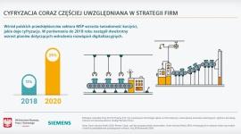 Smart Industry Polska 2020 - kto stoi za transformacją w polskim przemyśle? Przemysł, BIZNES - Zapraszamy do zapoznania się z wynikami badania Smart Industry Polska 2020 zrealizowanego dla Siemens we współpracy z Ministerstwem Rozwoju, Pracy i Technologii.
