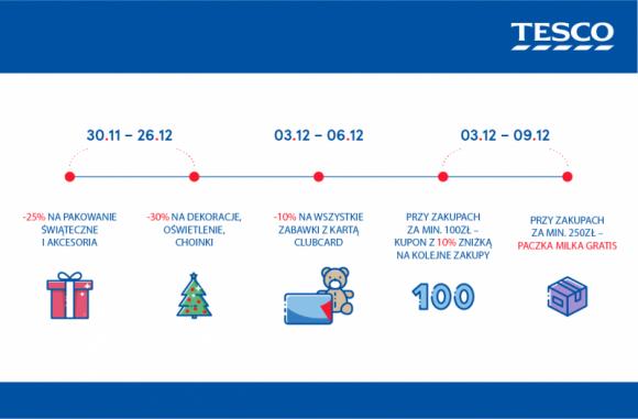 Przedświąteczny czas w Tesco - jeszcze więcej atrakcyjnych ofert Przemysł, BIZNES - W okresie poprzedzającym Święta Tesco przygotowało dla swoich klientów wiele atrakcyjnych ofert i promocji, które pomogą zadbać o wyjątkową atmosferę w polskich domach. To m.in. dodatkowe rabaty na zabawki, materiały do pakowania prezentów czy dekoracje świąteczne.