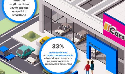 Nowy samochód kupimy przez telefon, a wirtualna rzeczywistość i mobile gaming nam w tym pomogą